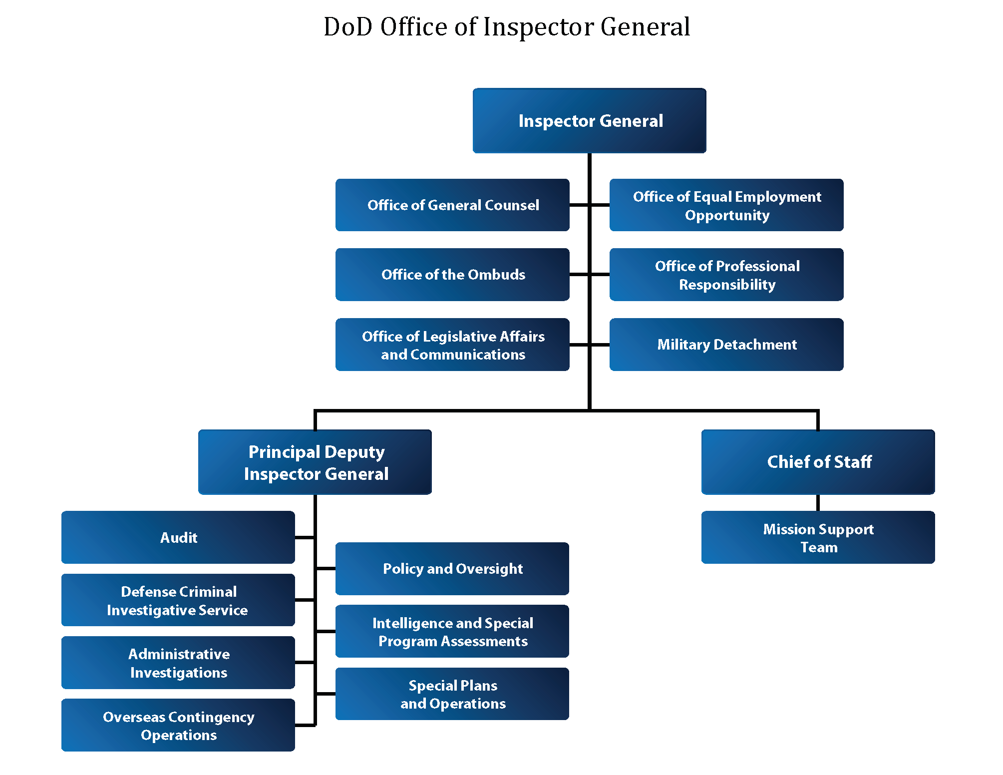 Department Of Defense Office Of Inspector General About Organization